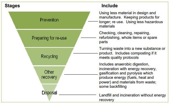 hierarchy of waste