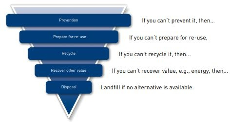 the hierarchy of waste