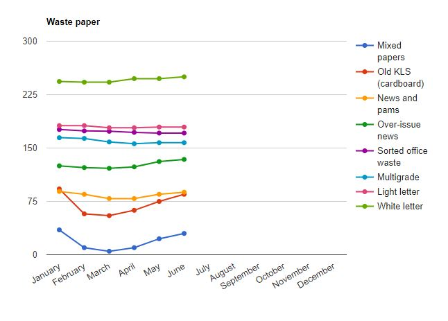 The Value of Recycled Office Paper