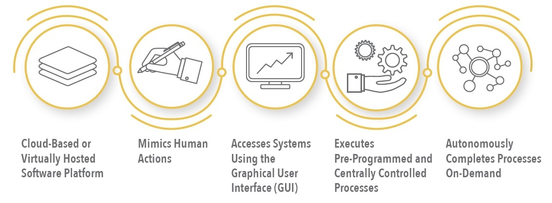 What Is RPA? - Explained in Five Easy Points