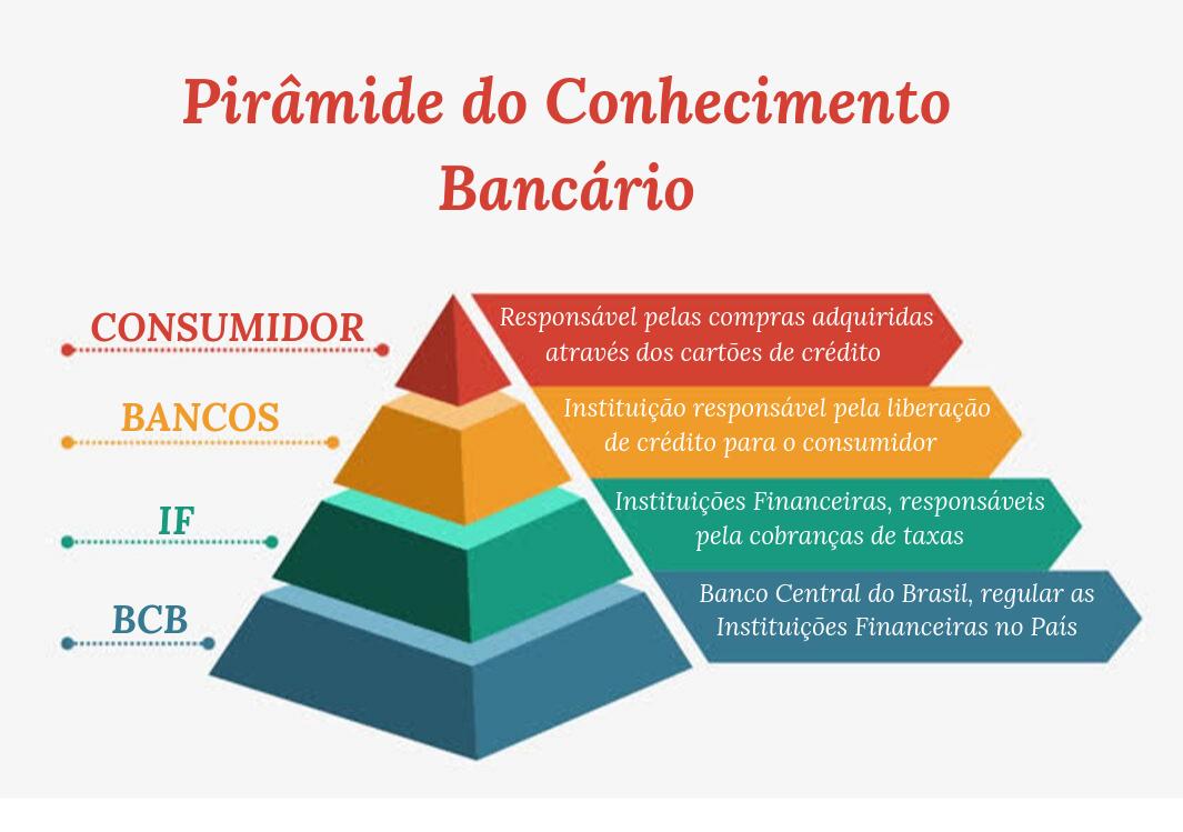 Pirâmide do Conhecimento Bancário FINAL-2