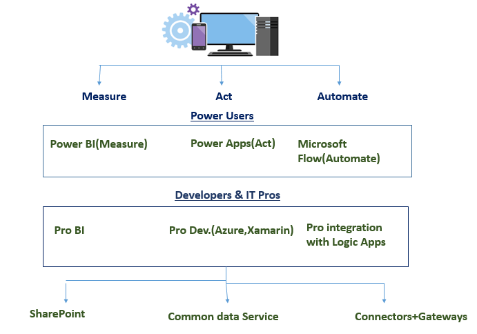 Illustrates different Power users & Developers