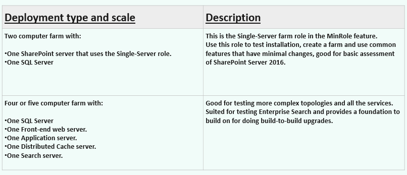 Hardware Requirements for MinRole Architecture