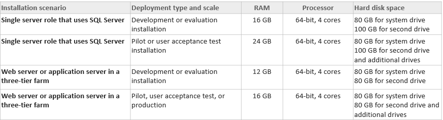 Hardware Requirements for SharePoint 2016