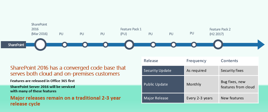 overview of the patching cycle for SharePoint 2016.