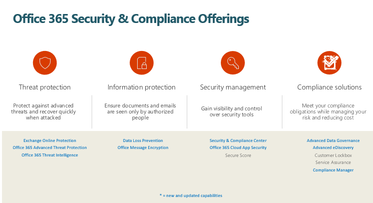 Office365 security & compliance