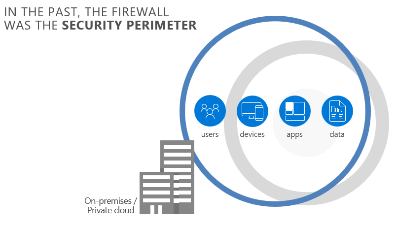 Office365 security firewall