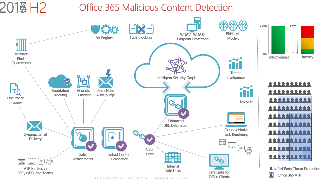 Office365 malicious content detection