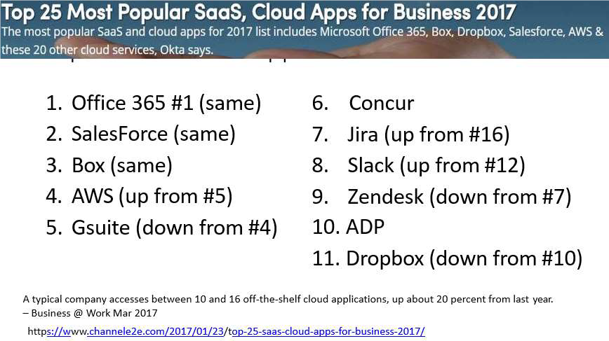 popular cloud apps