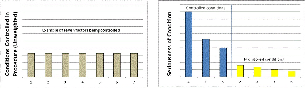 Practically safe a structured approach for effective control of fig 1 example of factors included in a procedure fig 2 pareto chart of factors after assessment ccuart Image collections
