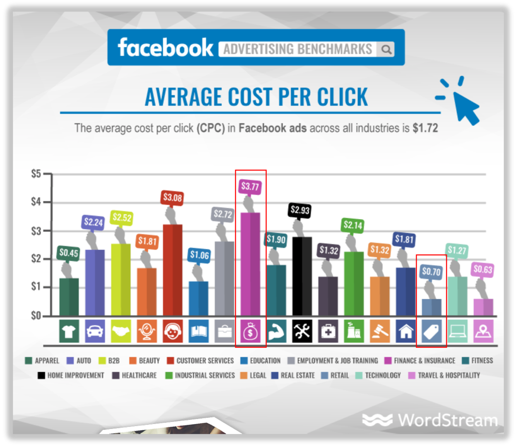 WordStream Facebook advertising benchmarks that show that average cost per click across all industries.