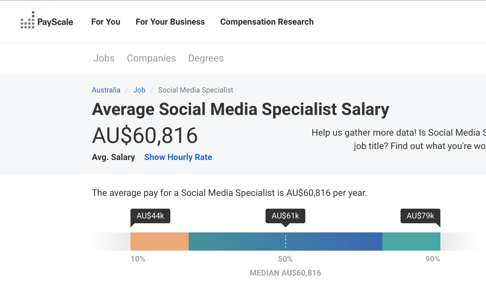 Average social media specialist salary from PayScale