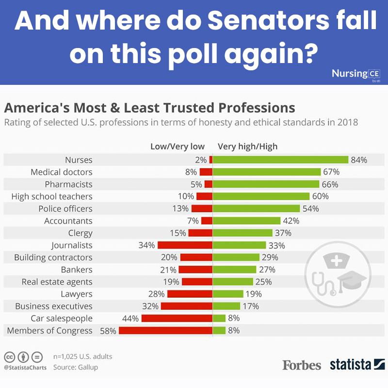 And where do Senators for on this poll again