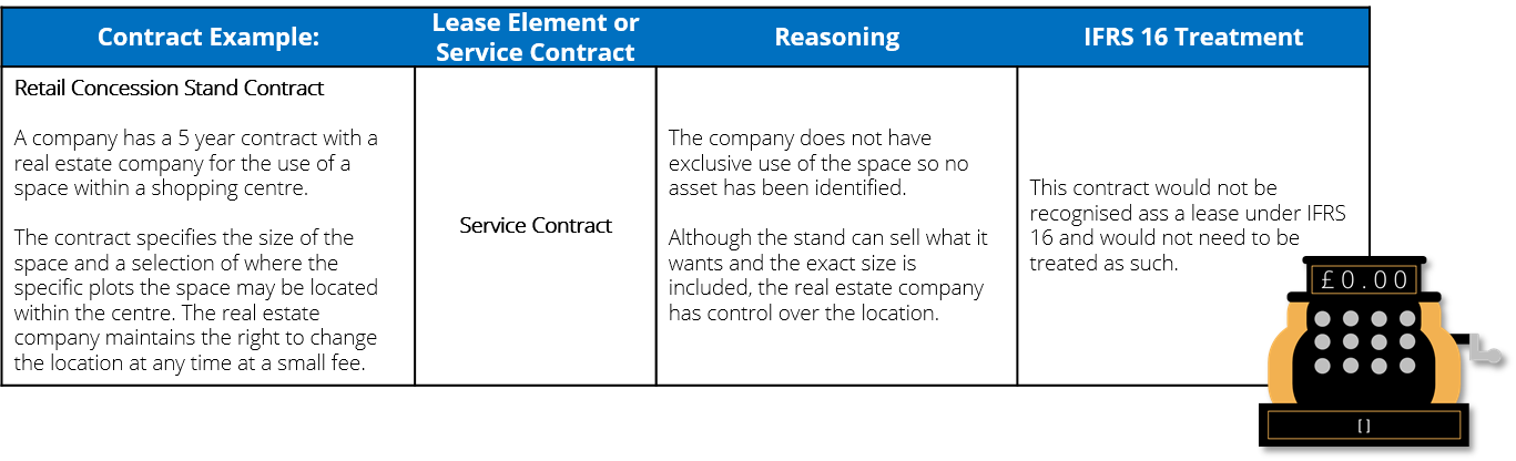 Definition_of_a_lease_IFRS_16_Concessions_example-1.png