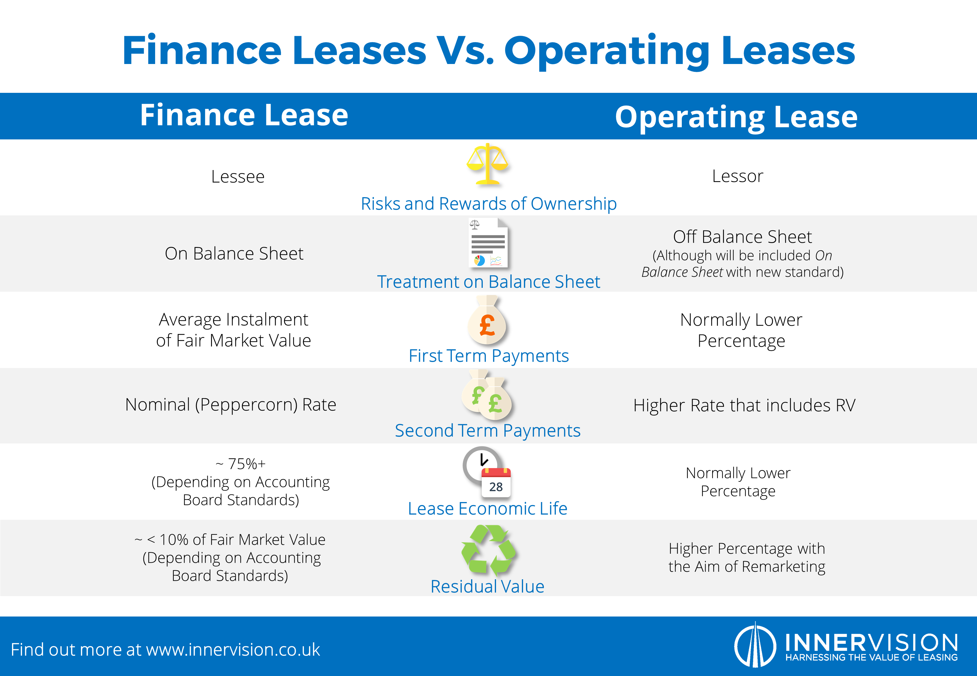 Finance_Vs_Operating_Infographic.png
