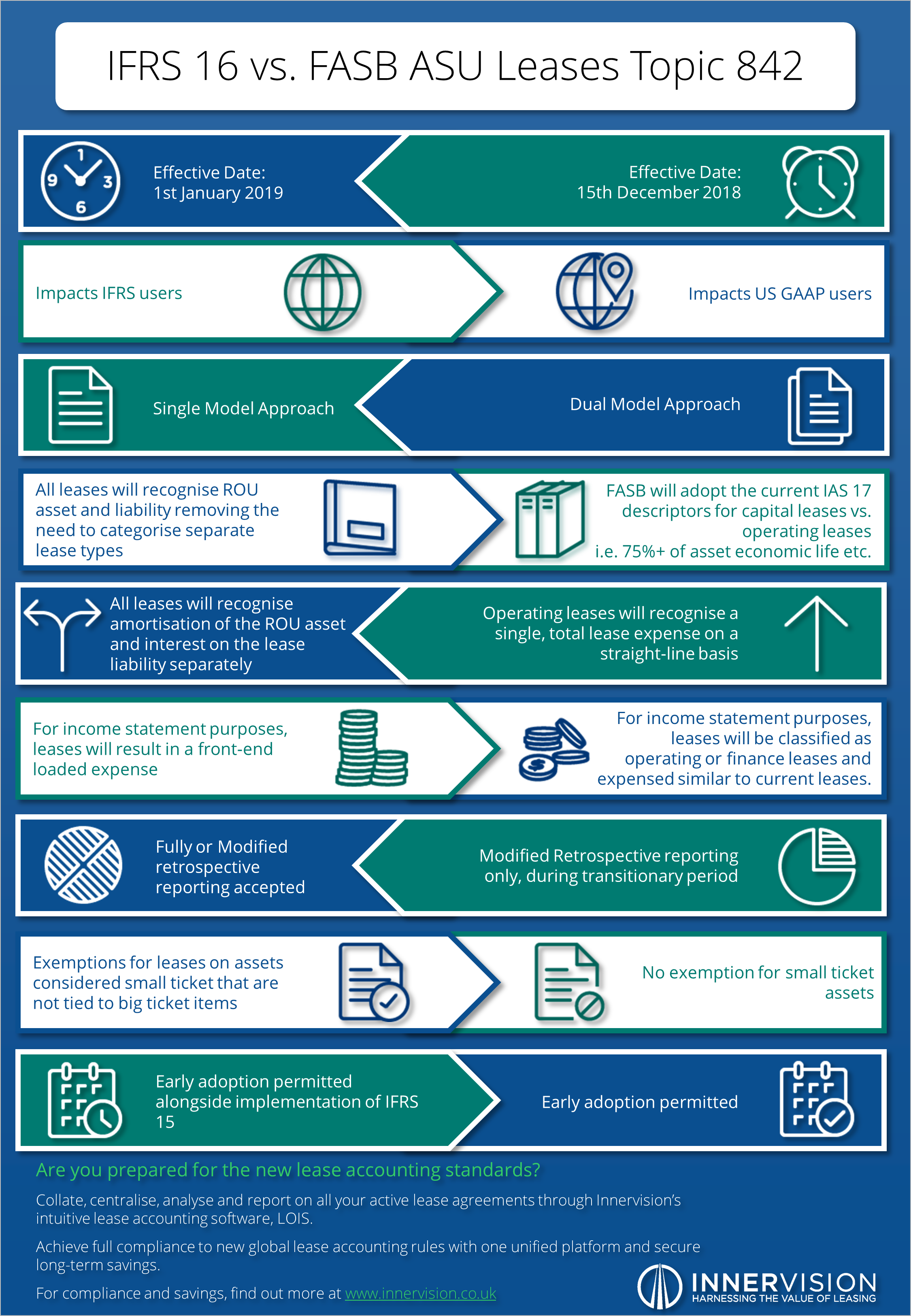Innervision_IFRS_16_vs._FASB_ASU_Leases_Infographic.png