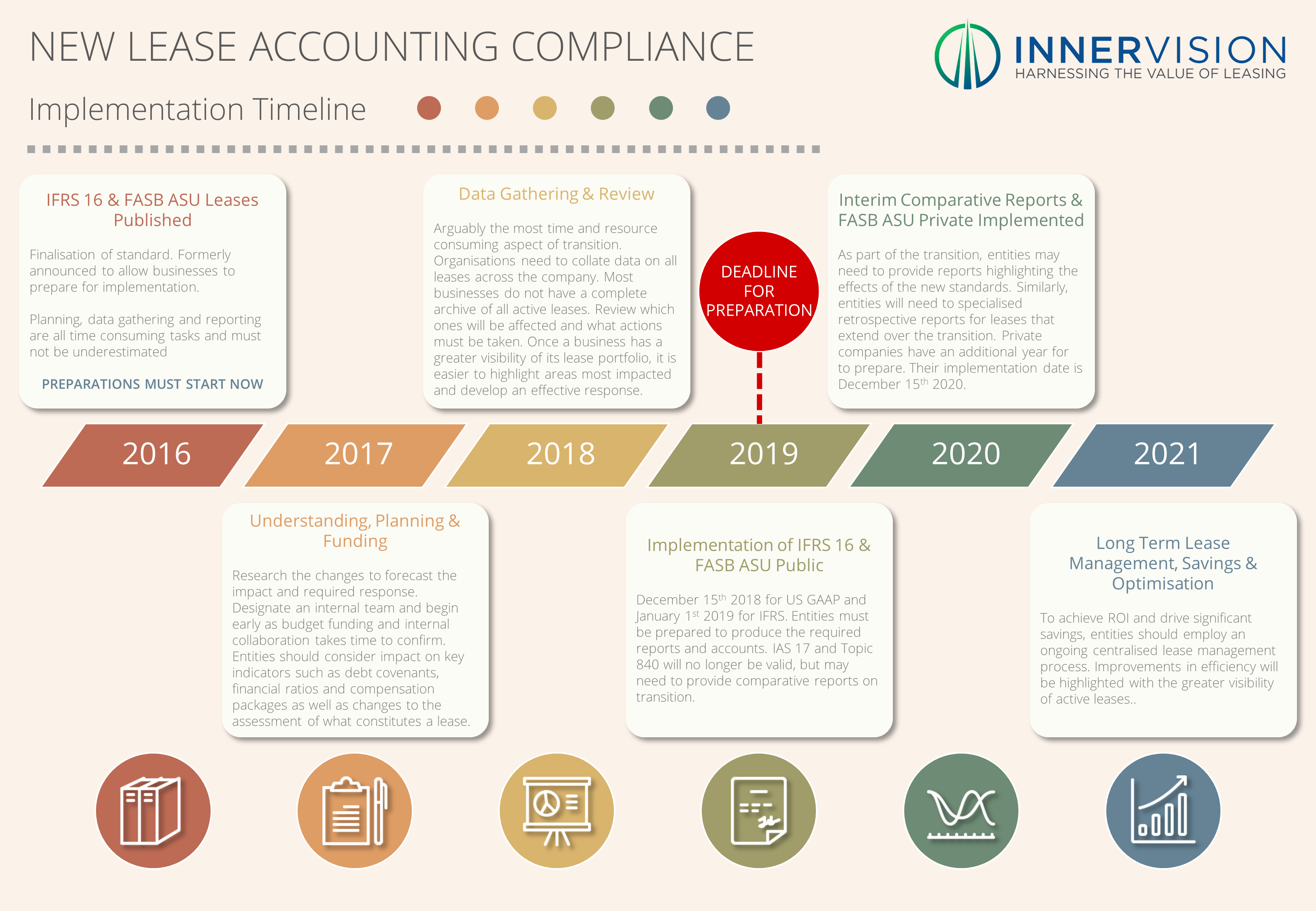 New_lease_accounting_implementation_timeline_-_Innervision-1.png
