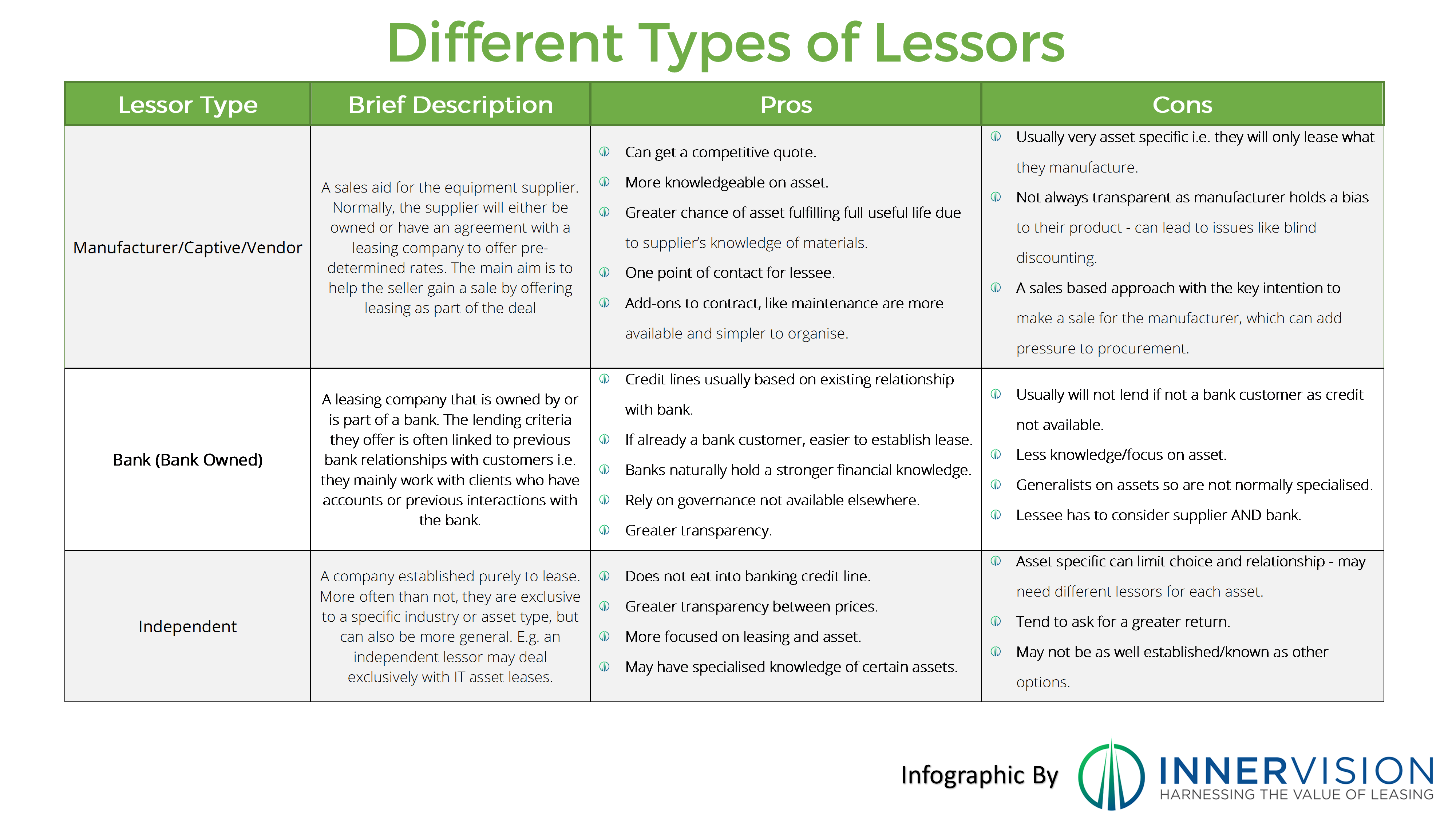 Types_of_lessor_avialable_to_Lessees_-_Innervision_Infographic.png