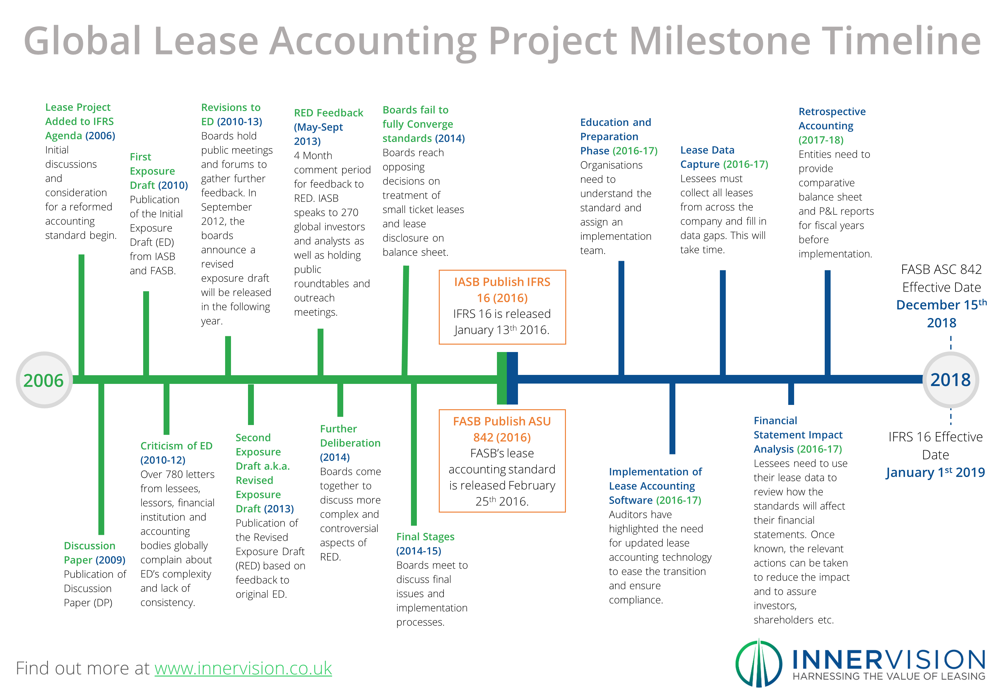 Updated_A_Timeline_of_the_IFRS_Leases_Project_Milestones_Infographic_-_Innervision.png