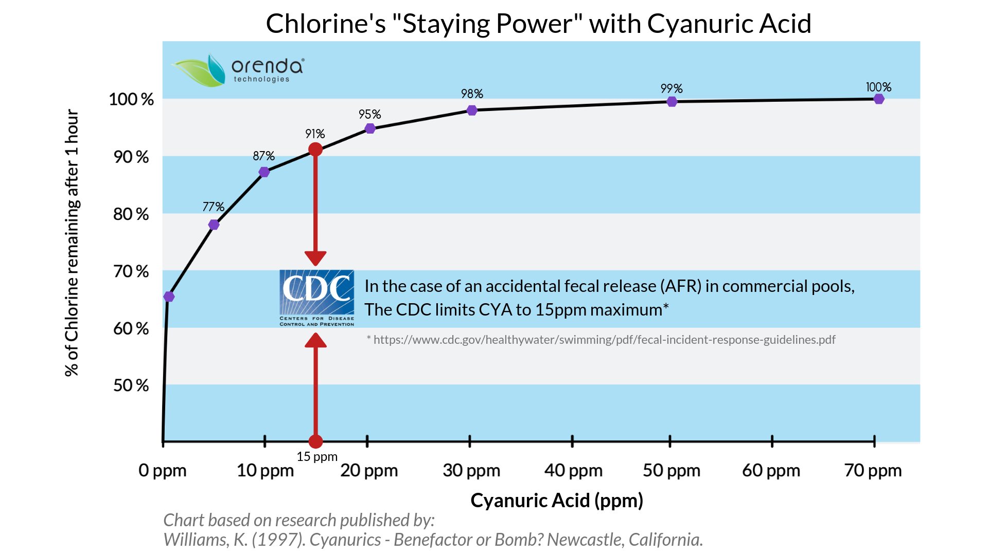 Chlorine Staying Power, CYA, overstabilization, Orenda, cyanuric acid