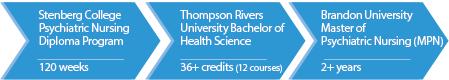 Stenberg RDPN Diploma TRU Bachelor of Science Brandon University Master of Psychiatric Nursing