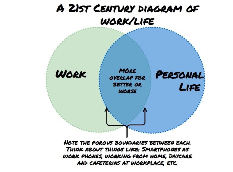 Venn Diagrams Answering The Foundational Question Of How Work