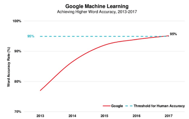 Google Machine Learning chart about achieving word accuracy