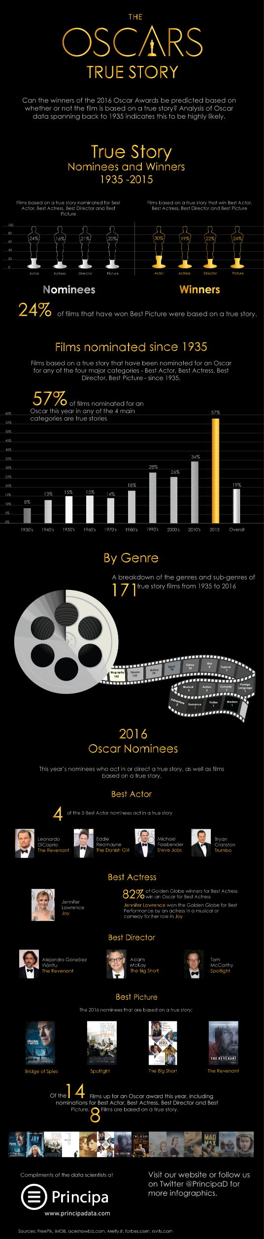 Sofia Coppola To Direct Remake Of The Beguiled With Nicole Kidman Elle Fanning And Kirsten Dunst furthermore How Have Women Fared In Film An Infographic moreover Harry Potter Cursed Child Part 2 First Preview 1201770112 also Best Supporting Actress 2014 Oscar Contenders Include Jennifer Lawrence Julia Roberts And A Bodyless Scarlett Johansson together with Eddie Redmayne Danish Girl Oscar History 462809573. on oscar predictions 2016 best actor