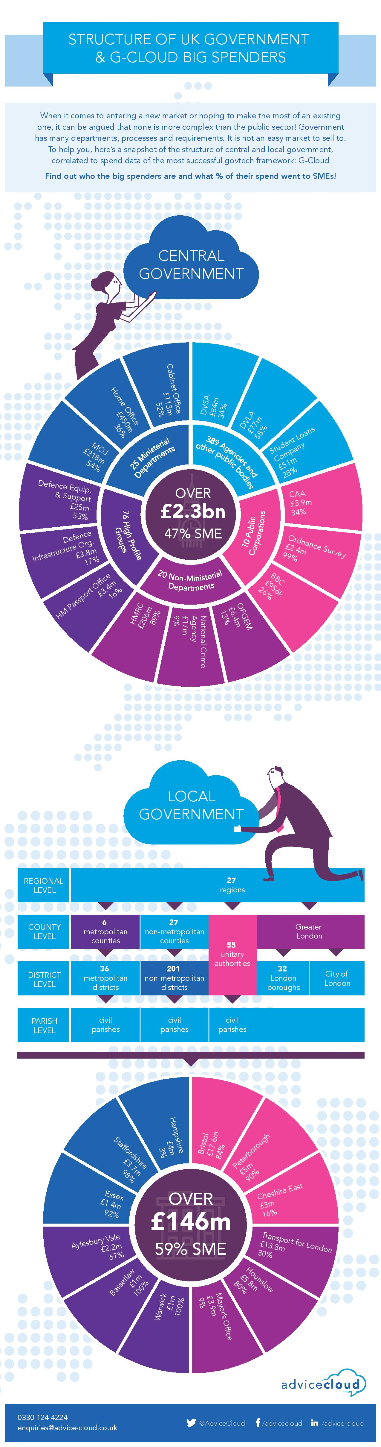 Structure of UK government and G-Cloud big spenders