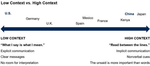 low context vs high context communication