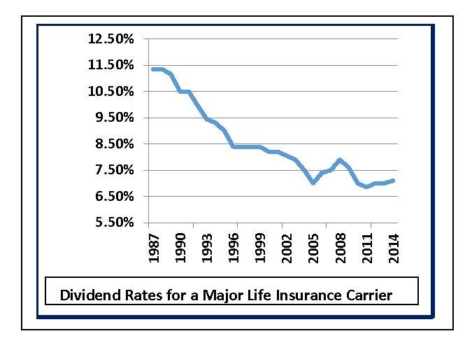 Northwestern Mutual Life Insurance Quote Unique Northwestern Mutual Life Insurance Dividend Rate  44Billionlater