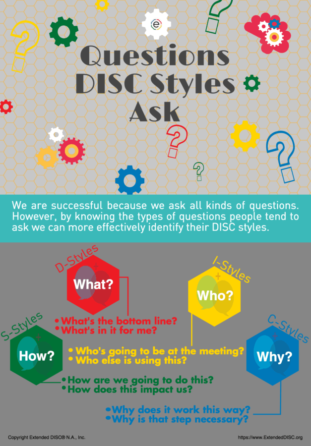 What Questions DISC Profiles ask Infographic