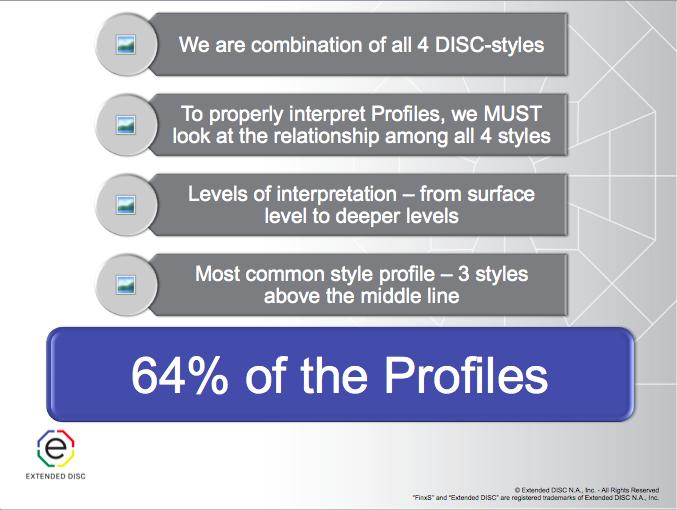 Understanding Extended DISC Profiles Overview