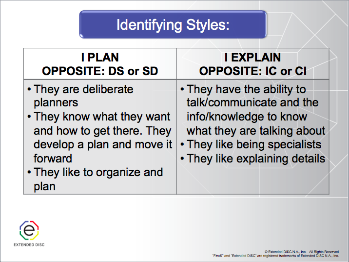 Identifying Opposite DISC Styles