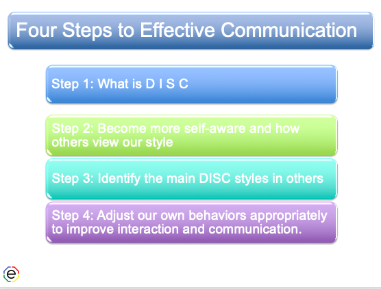 Extended DISC's 4-Four Steps to Effective Communication