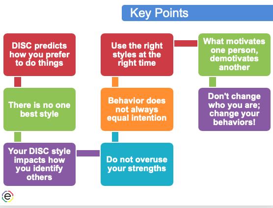 DISC Workshop Key Points