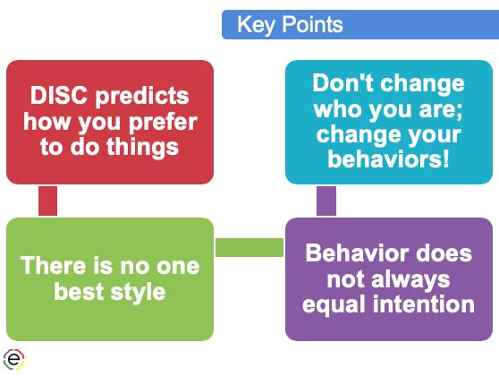 DISC Workshop Key 4 points