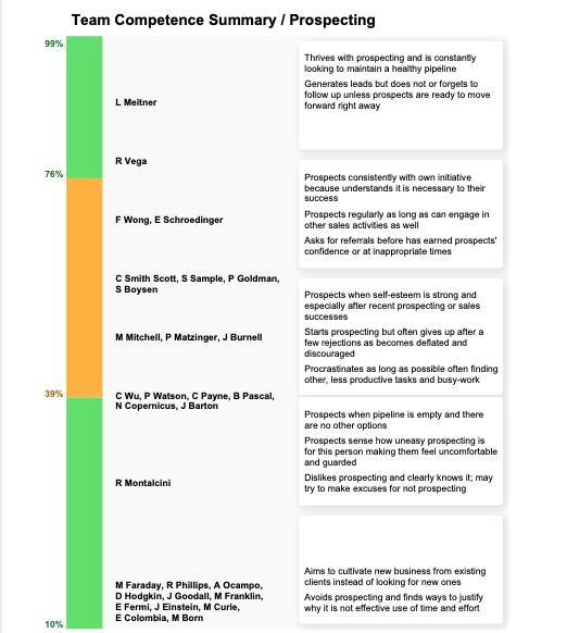 FinxS® Team Competence Summary - Prospecting