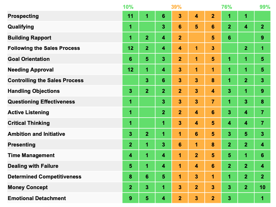 FinxS® Sales Capacity Assessment Sales Team Competences Table