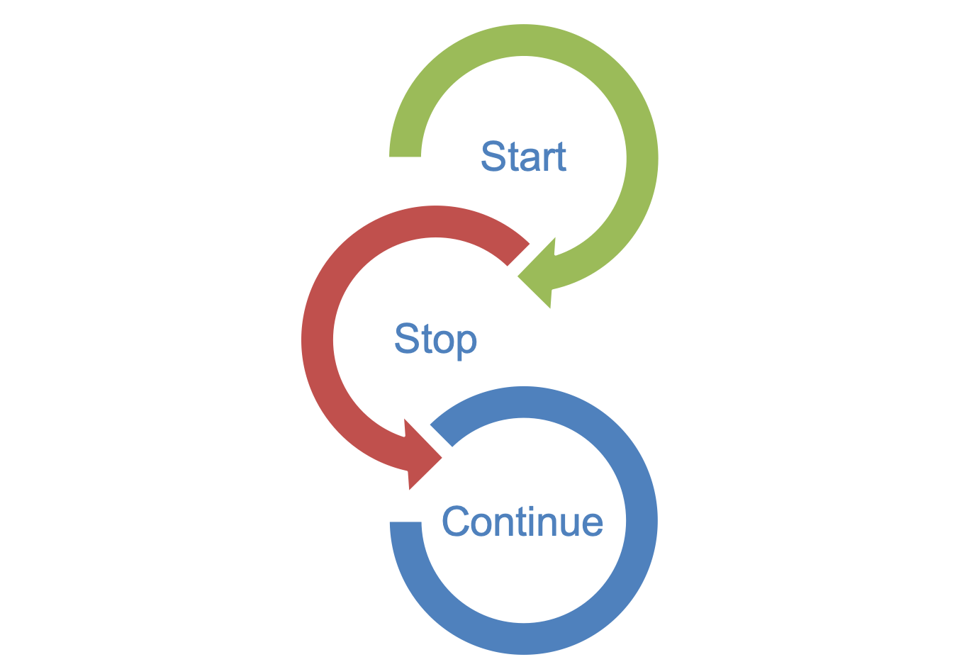 Start Stop and Continue image