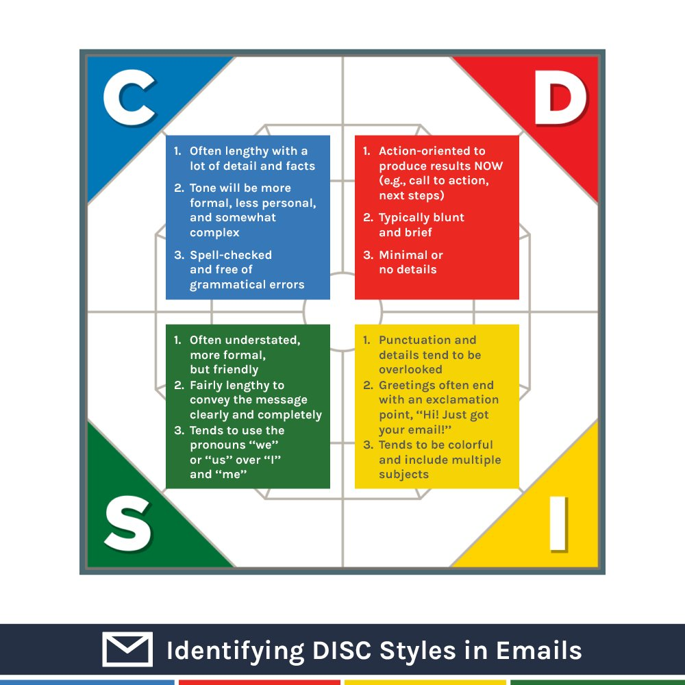 DISC Styles and emails infographics