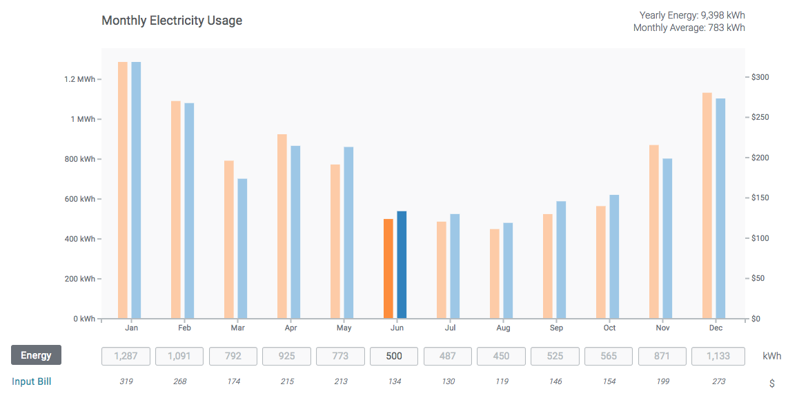 screenshot of Aurora's Consumption Profile tool illustrating how you can enter utility bill data