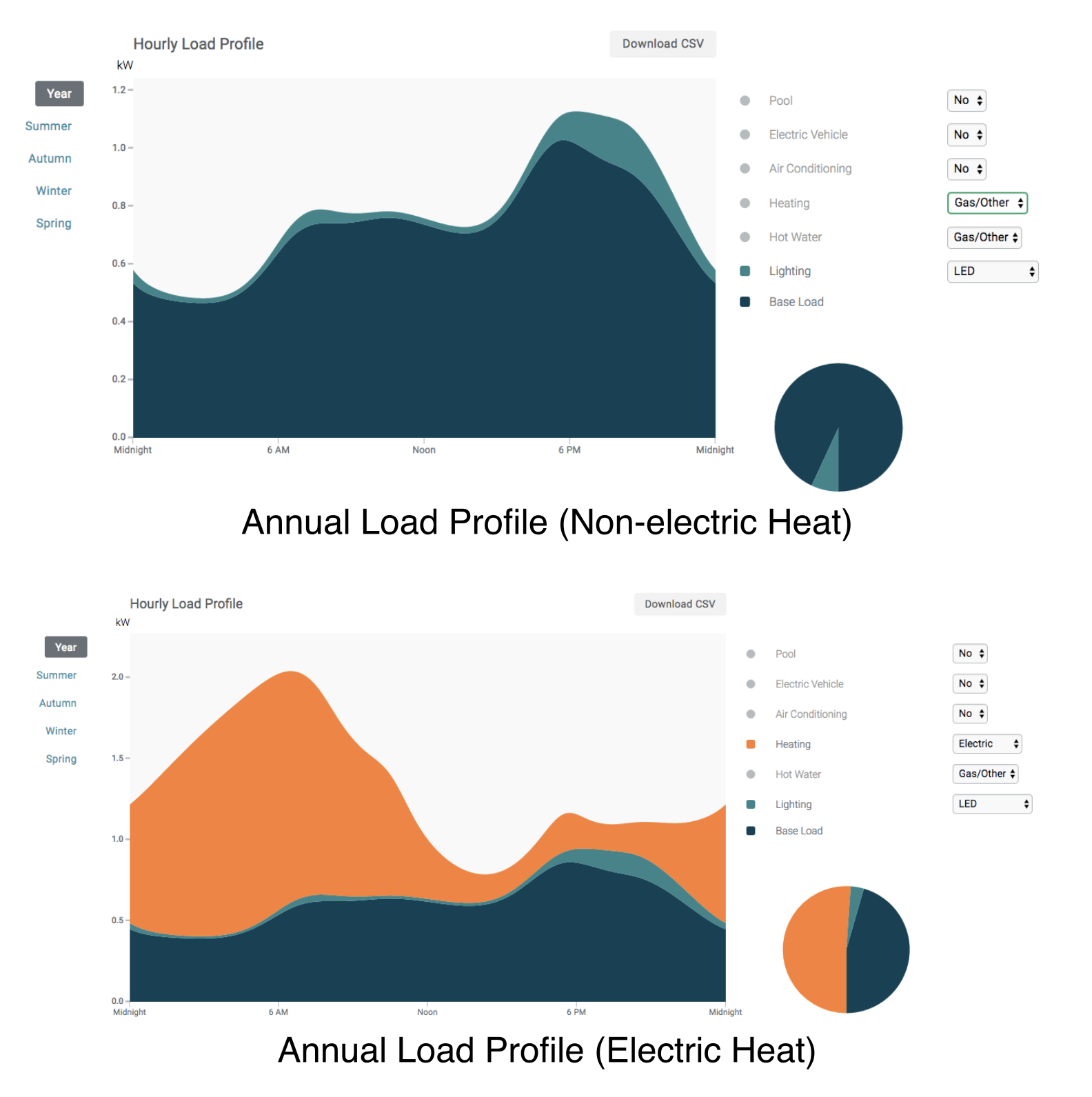 estimated annual load profiles for the same house, with and without electric heat