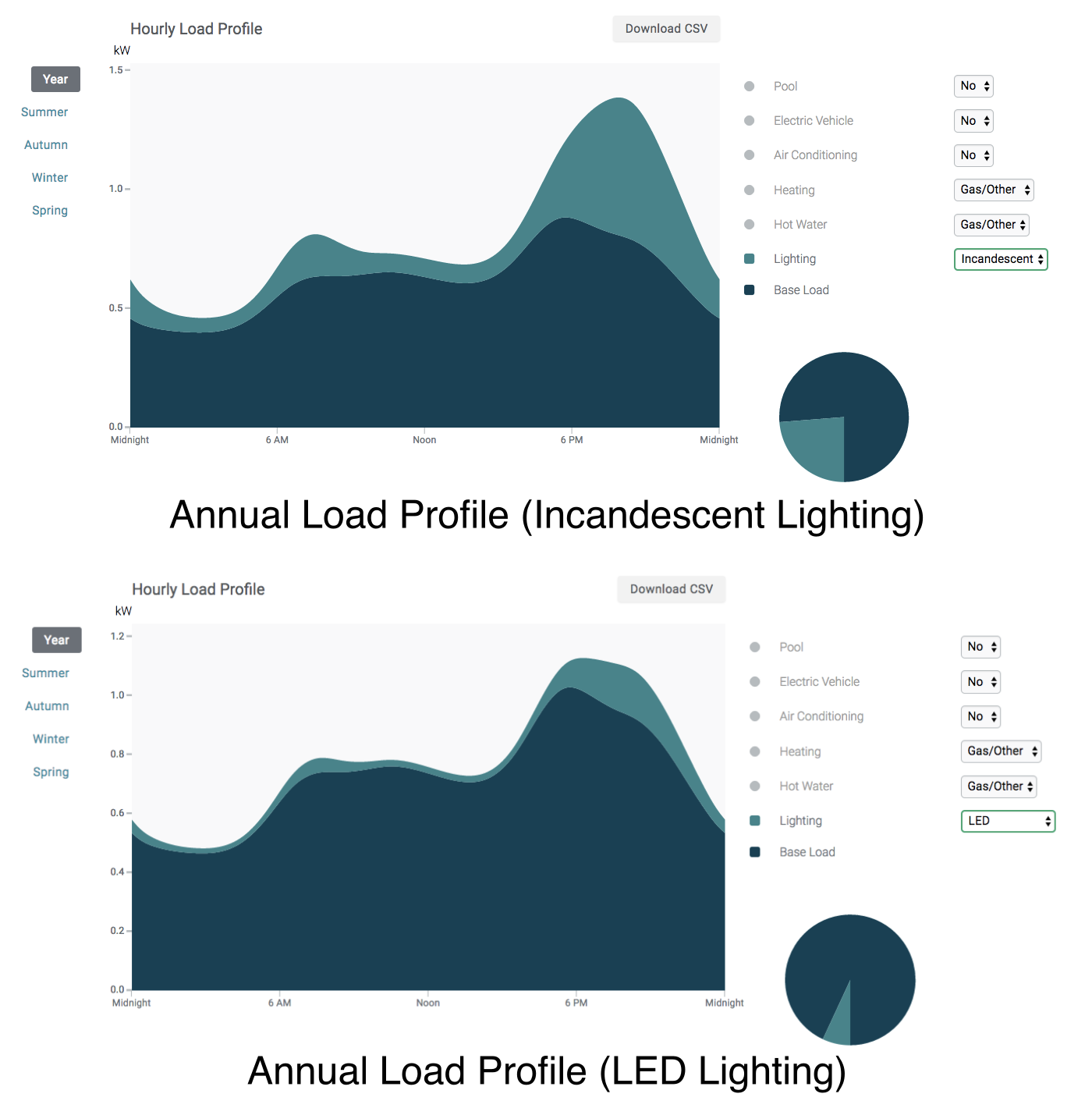 estimated annual load profiles for the same house, with incandescent vs. LED lighting