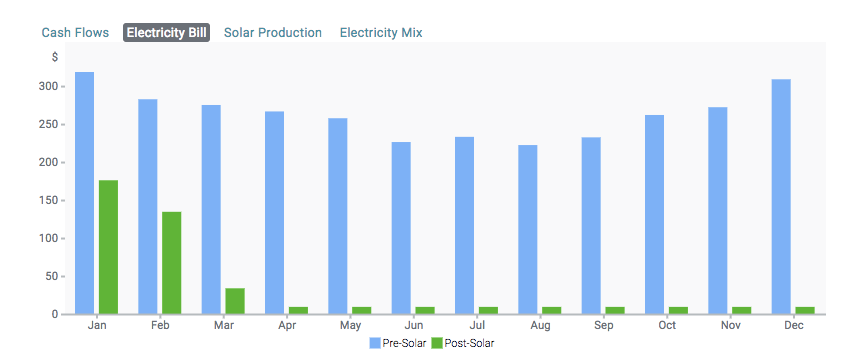 graph of customers pre- and post-solar bills with a billing cycle that ends in December