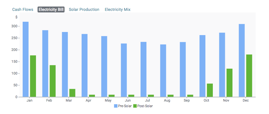 graph of customers pre- and post-solar bills with a billing cycle that ends in September