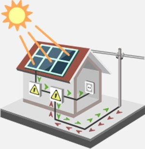 Graphic showing the flow of electricity between a solar installation and the grid, for a home with net metering