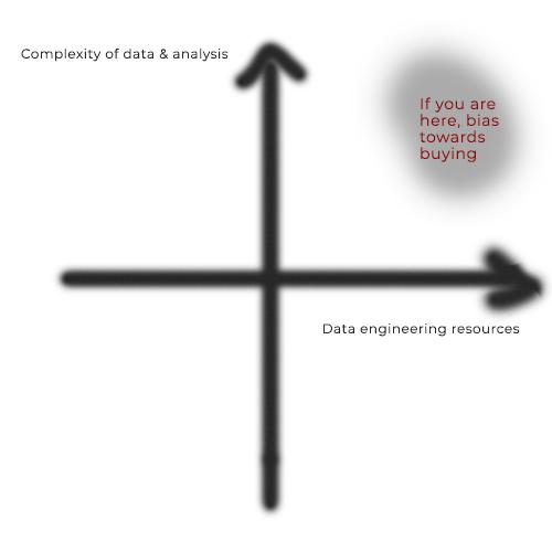 Build vs buy data infrastructure