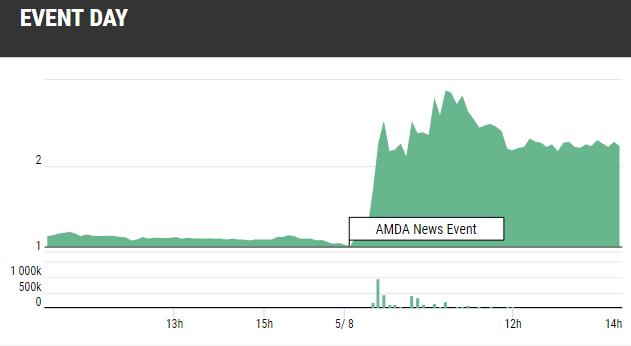 AMDA Stock Gains