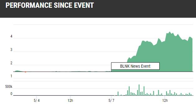 BLNK Stock Gains